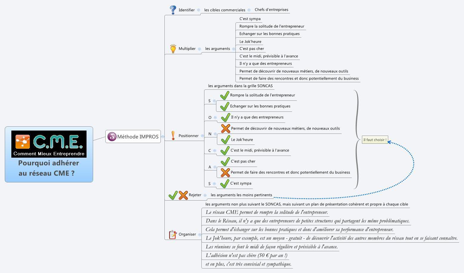 application de la méthode IMPROS au réseau CME