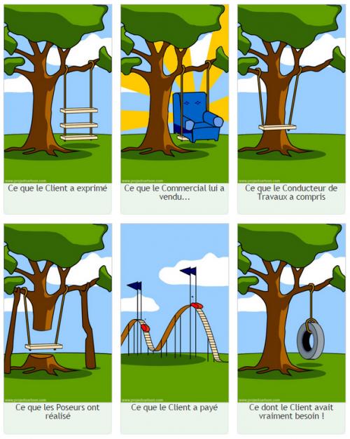 Ce que le Client voulair vraiment... dans le Bâtiment