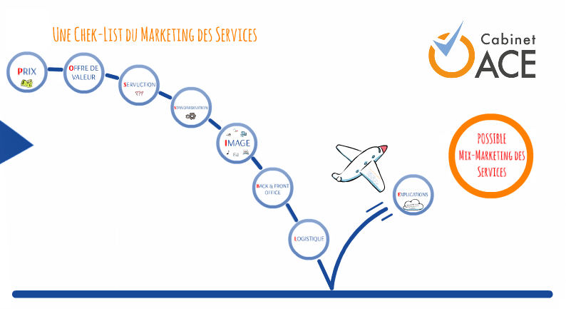 POSSIBLE Mix Marketing des Services
